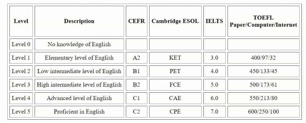 uefap chart of English Levels