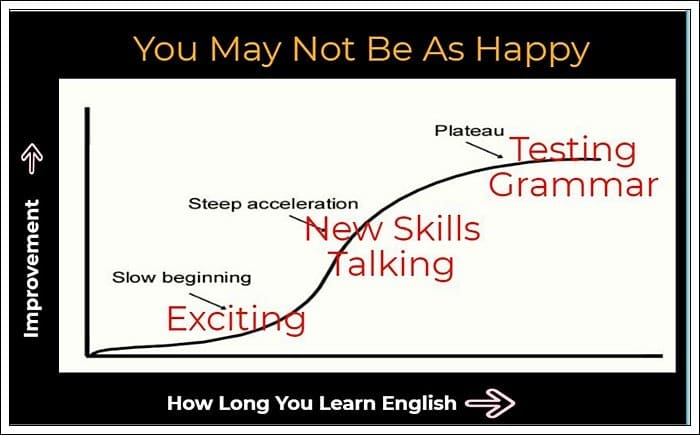 graph you may not be as happy learning grammar and testing